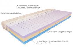 Popis jednotlivých částí matrace